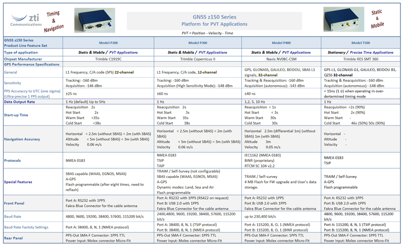 z150 Series Comparison Table #1