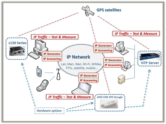 IP Traffic - Test & Measure synoptic