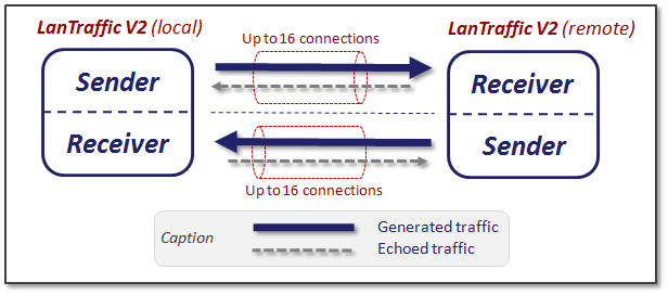 LanTrafficV2 Sender and Receiver