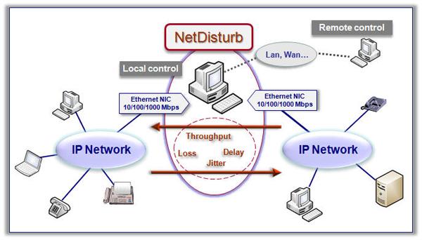 NetDisturb Synoptic