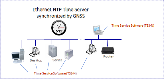 Time Service Software for NTP clients (TSS-N)