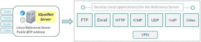 Services offered by the iQualNet reference server
