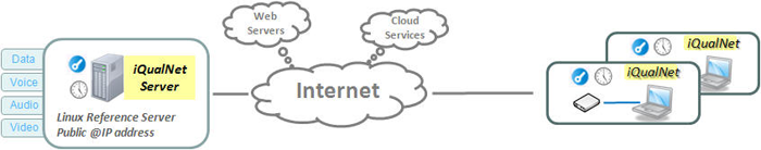 iQualNet reference server and clients