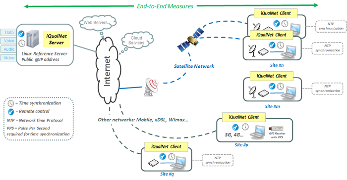 iQualNet with fixed stations