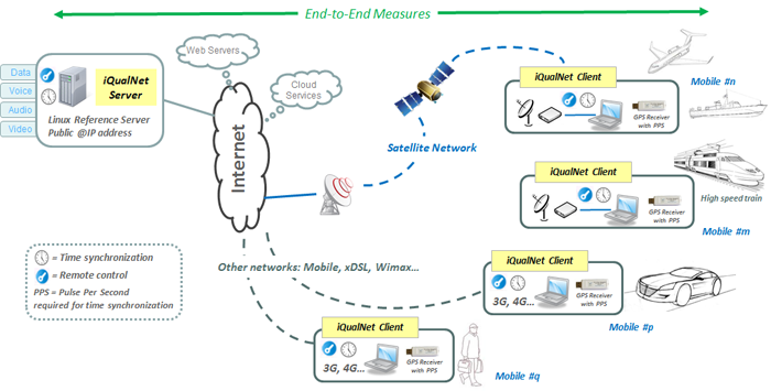 iQualNet with mobile stations